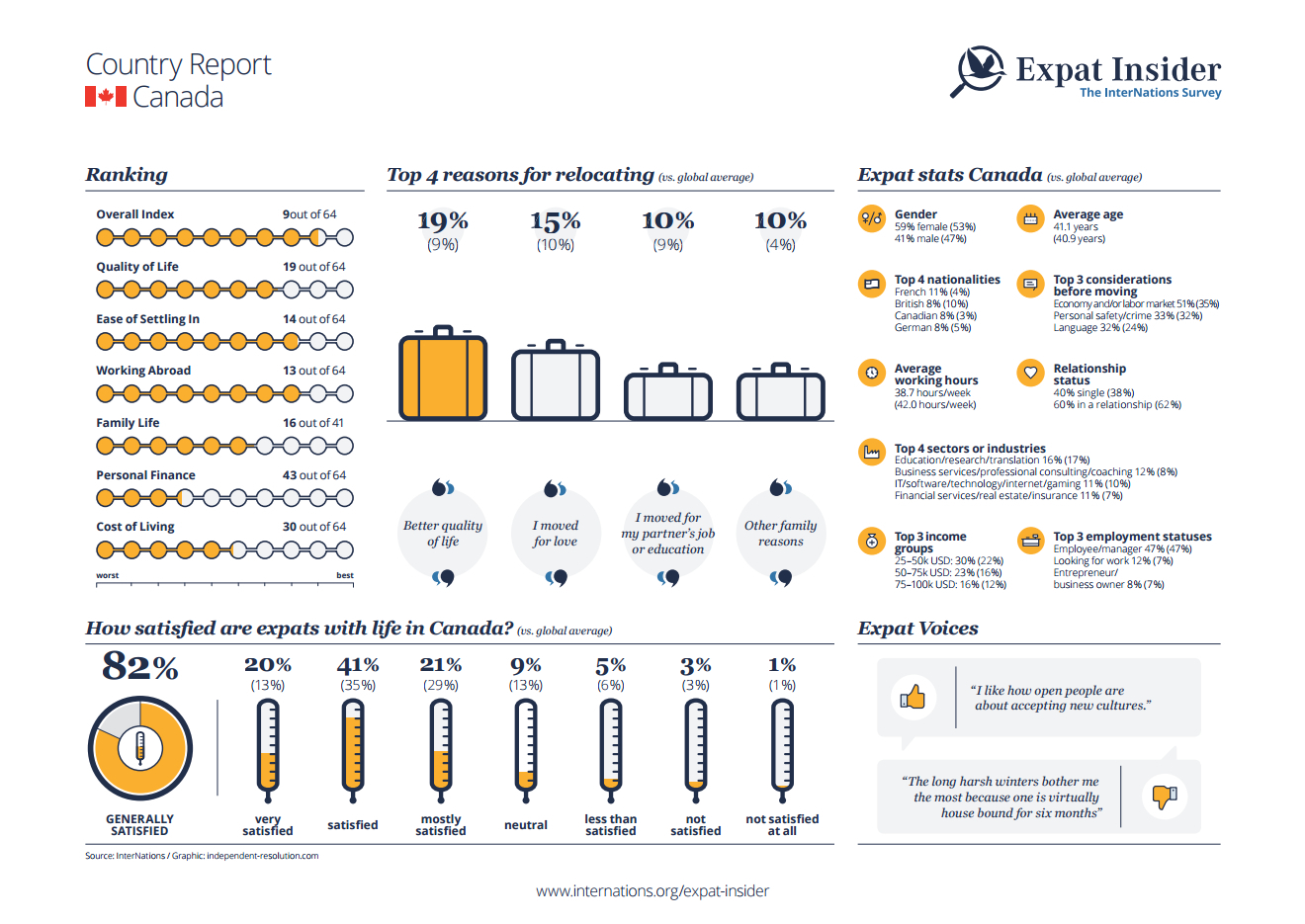 Expat statistics for Canada - infographic
