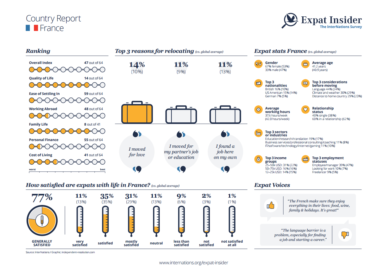 Expat statistics for France - infographic