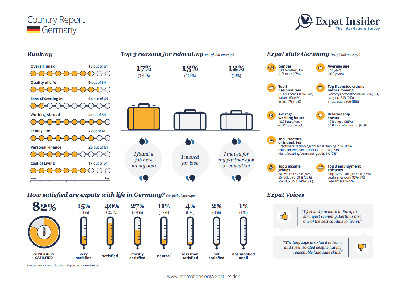 Expat statistics for Germany - infographic