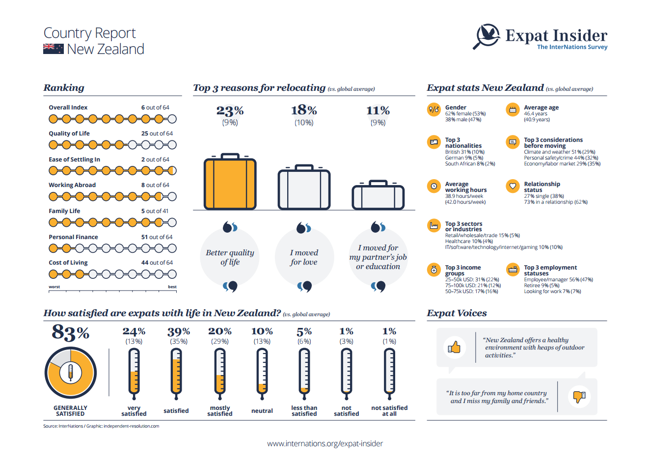 Expat statistics for New Zealand - infographic