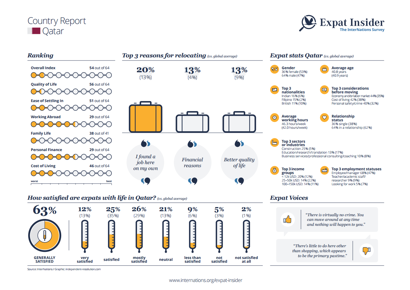 Expat statistics for Qatar - infographic