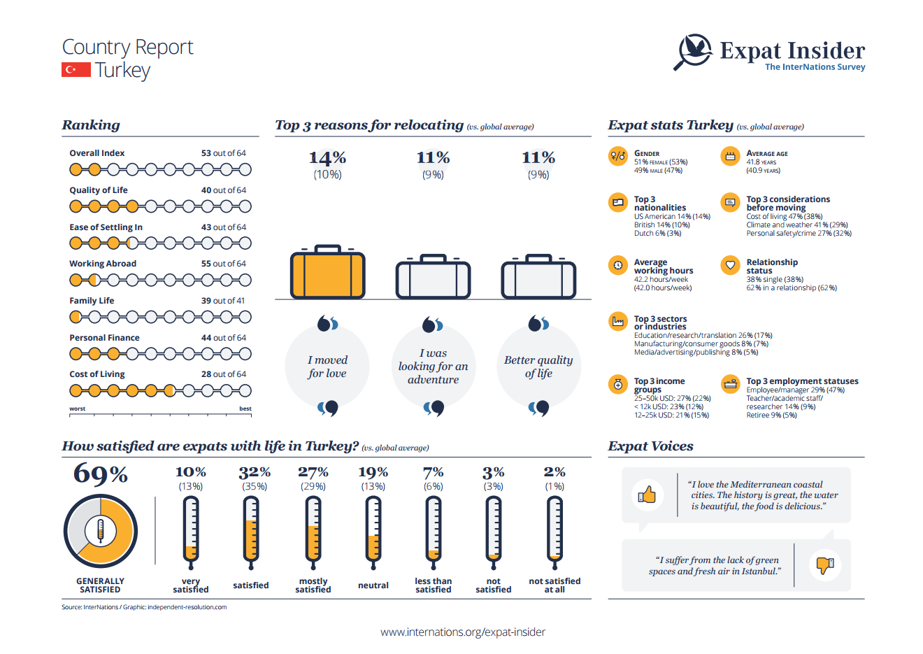 Expat statistics for Turkey - infographic