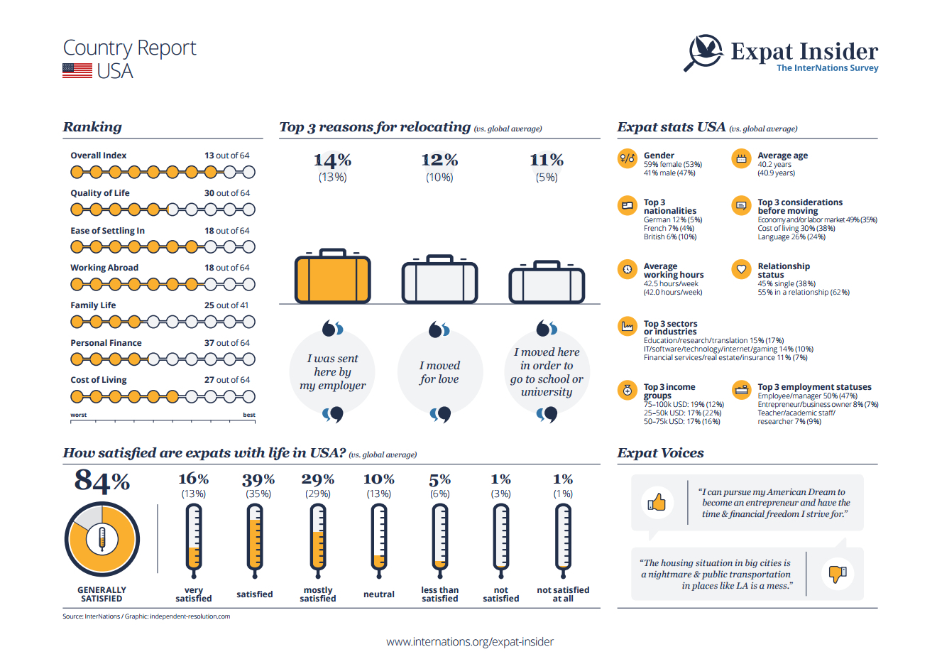 Expat statistics for the USA - infographic