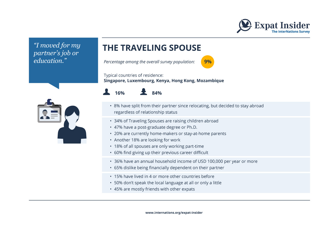 The Traveling Spouse - infographic