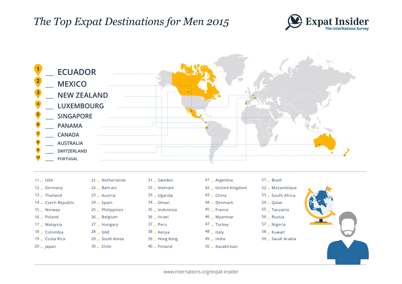 Top Expat destinations for Men 2015 — infographic