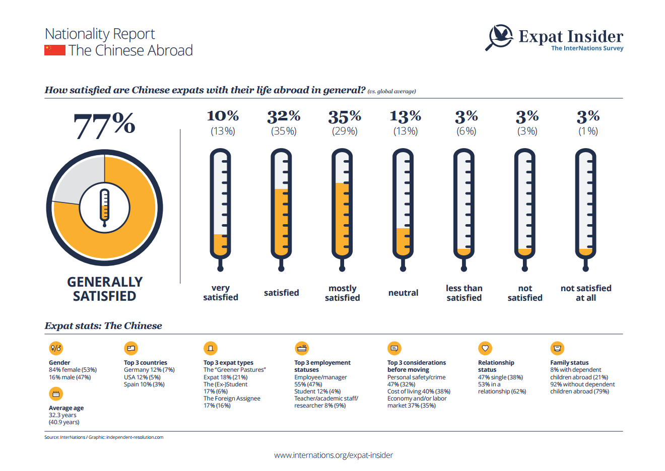 Expat statistics on the Chinese abroad - infographic
