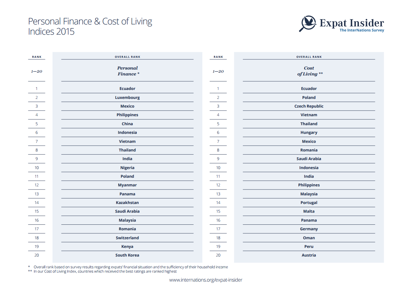 Personal Finance & Cost of Living Indices 2015