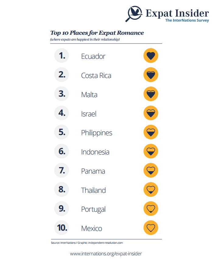 Top 10 Places for Expat Romance - infographic