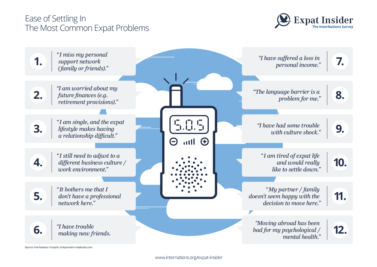The most common expat problems - infographic