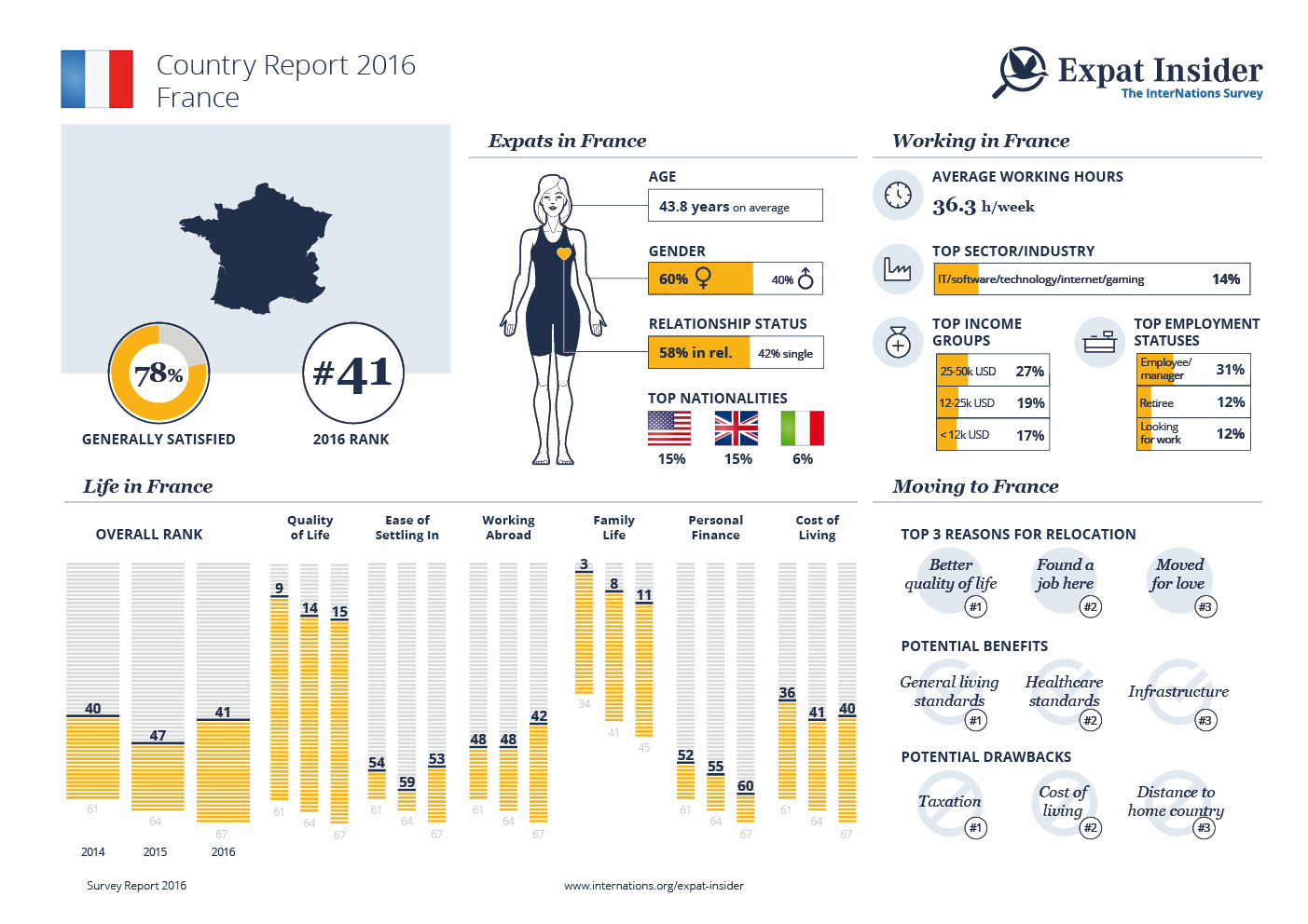 Expat Statistics for France — infographic
