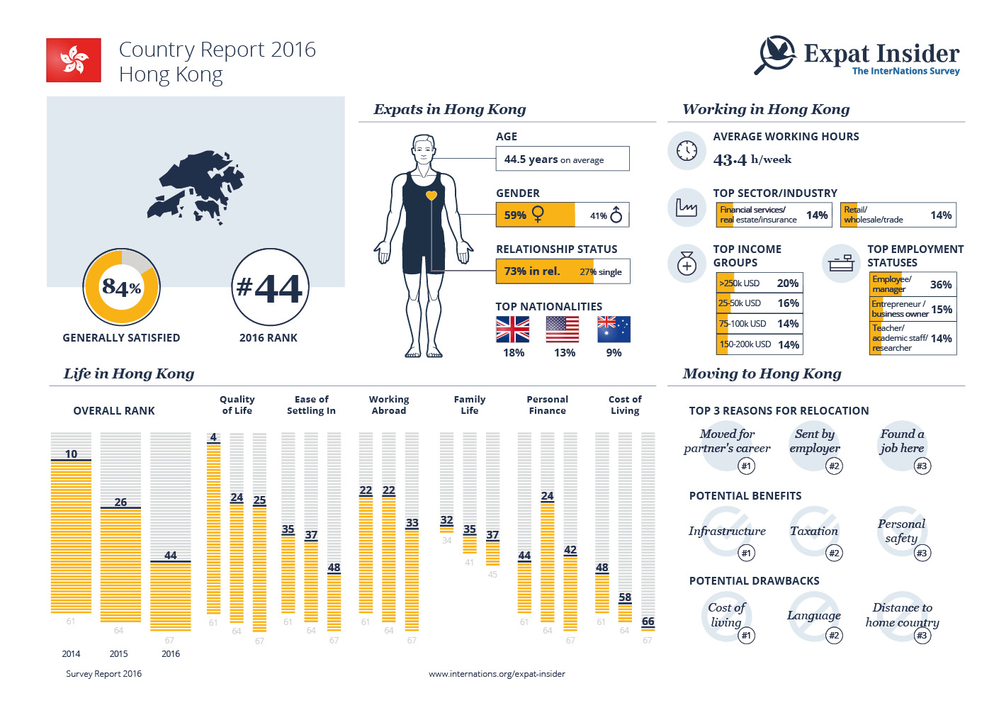 Expat Statistics for Hong Kong — infographic