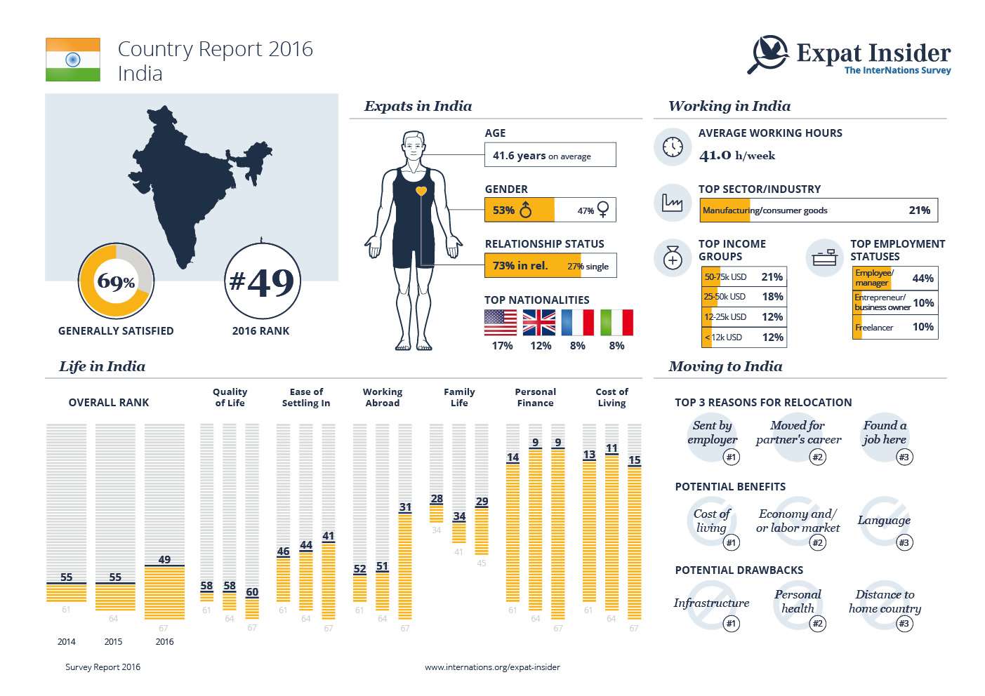 Expat Statistics for India — infographic