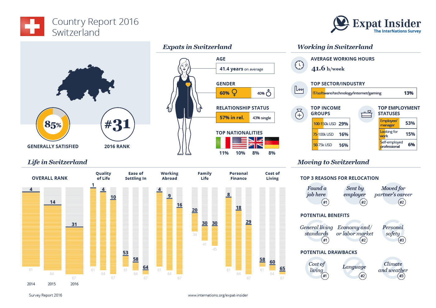 Expat Statistics for Switzerland — infographic
