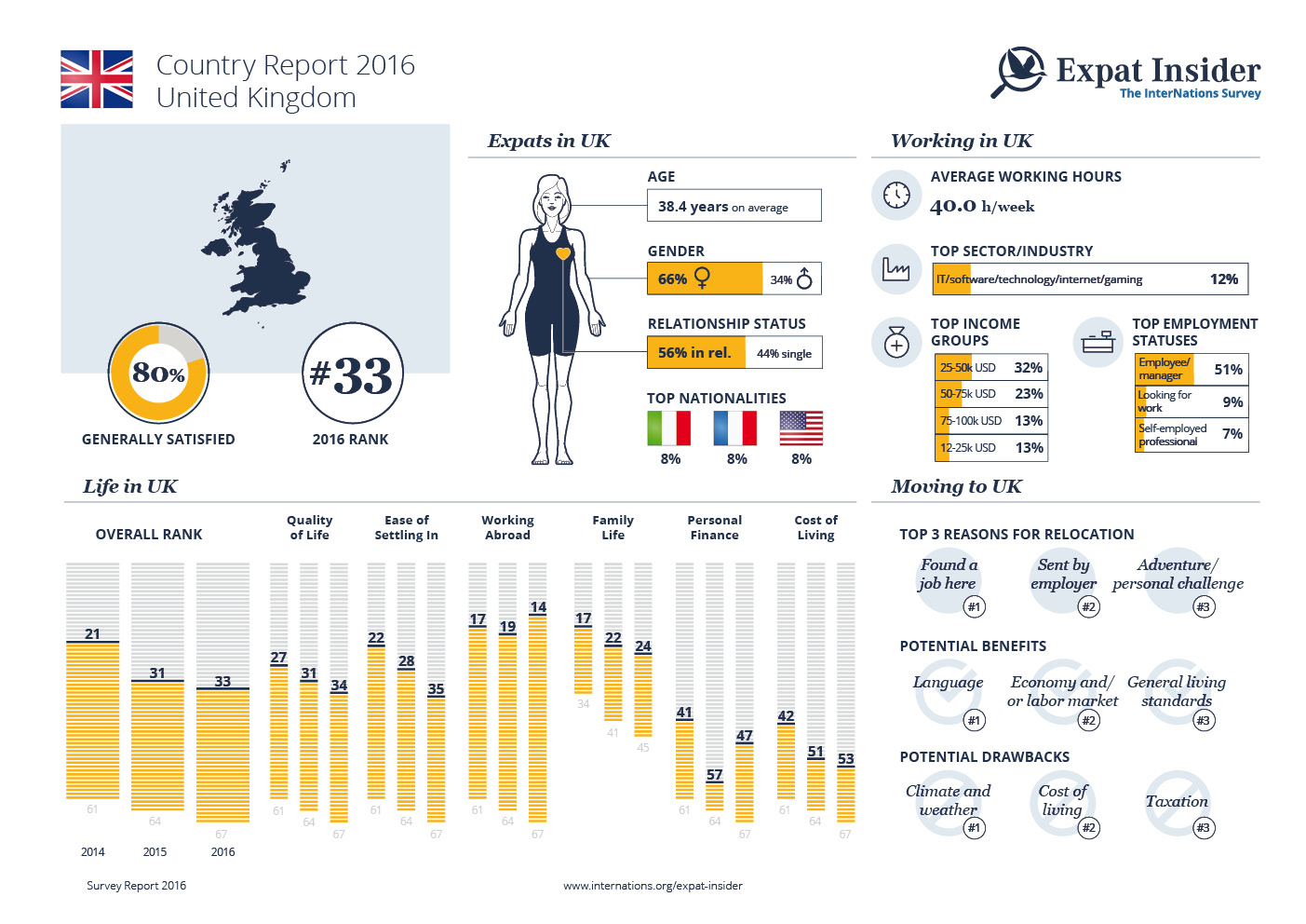 Expat Statistics for the United Kingdom — infographic