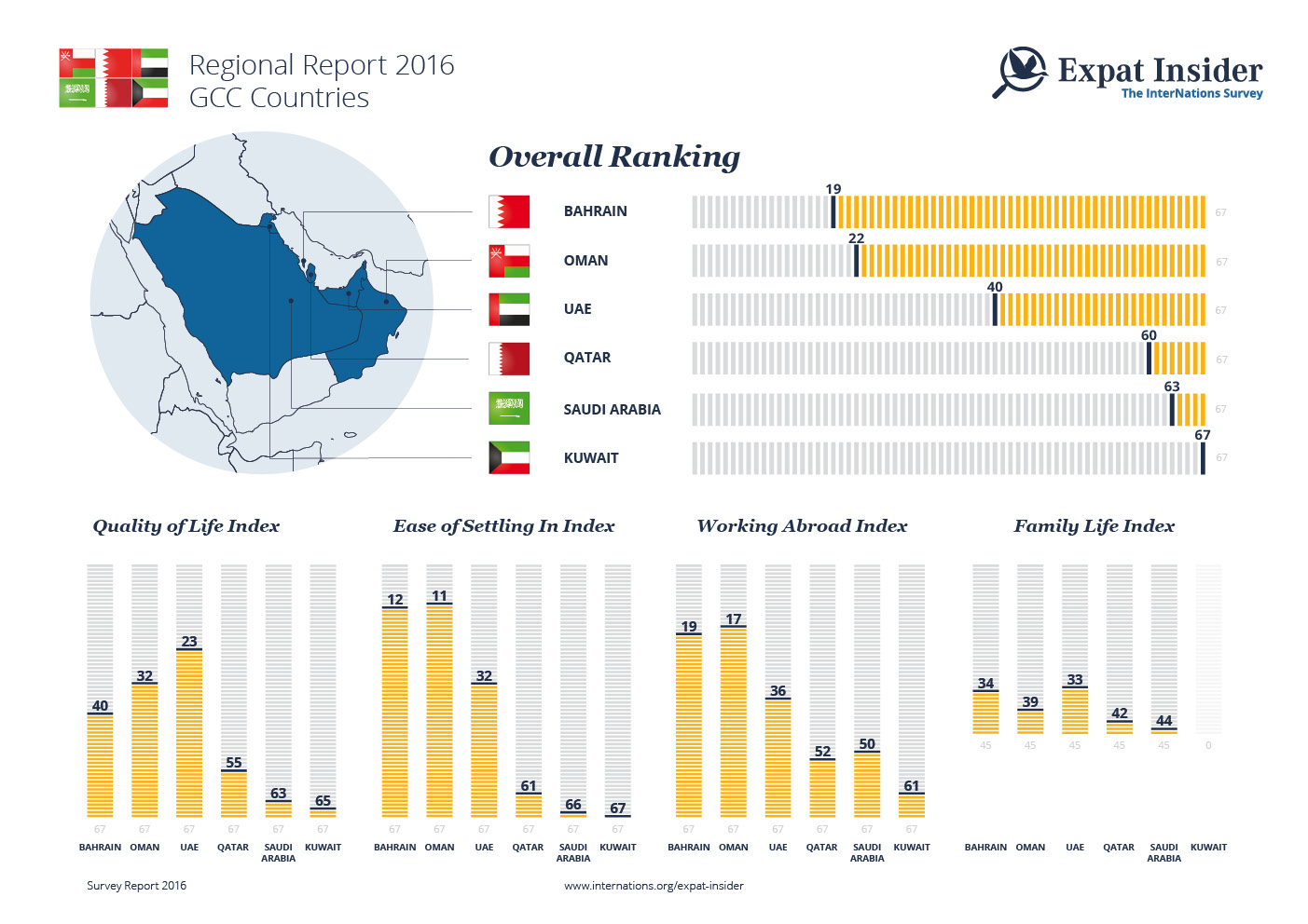Expat Statistics the GCC Countries — infographic