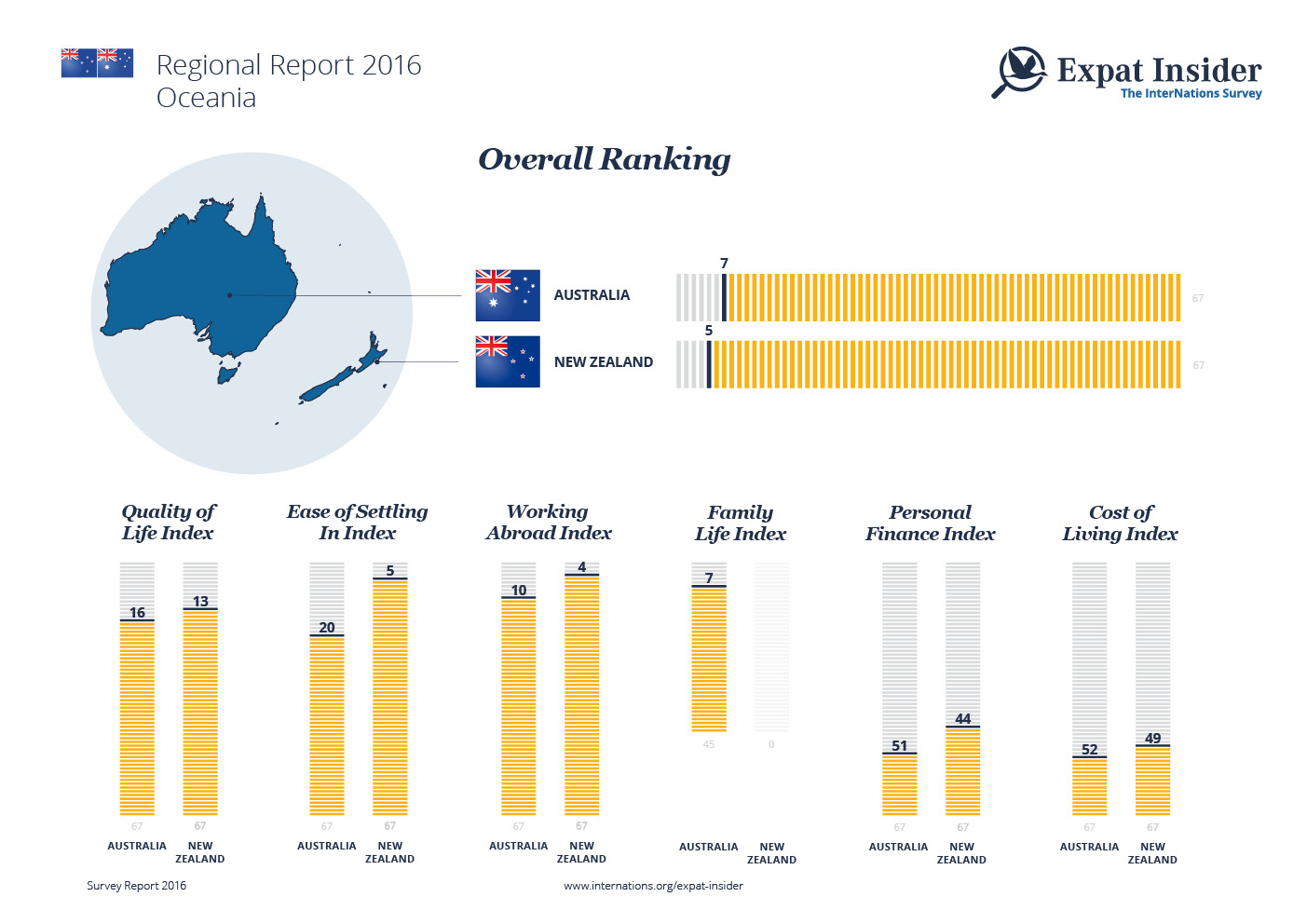 Expat Statistics for Australia and New Zealand — infographic