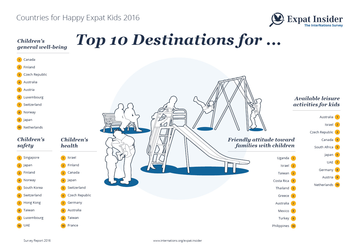 Top Countries for Happy Expat Kids 2016 — infographic
