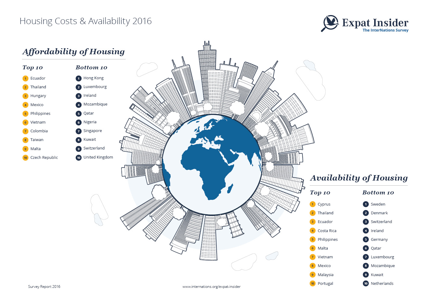 Affordability and Availability of Expat Housing 2016 — infographic