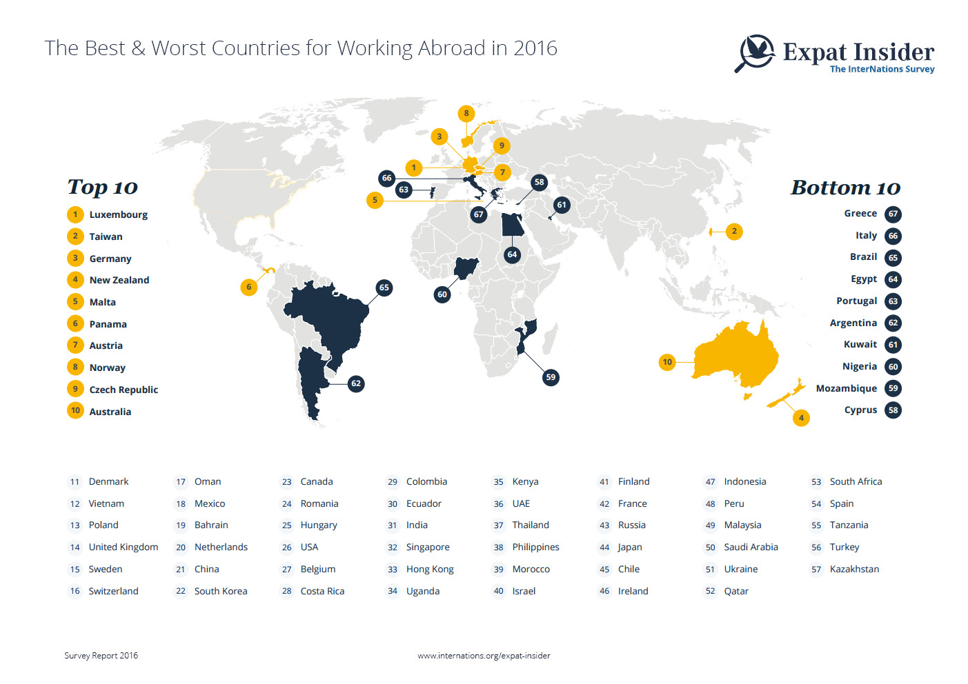 Expat Insider 2016: Top Destinations for Working Abroad