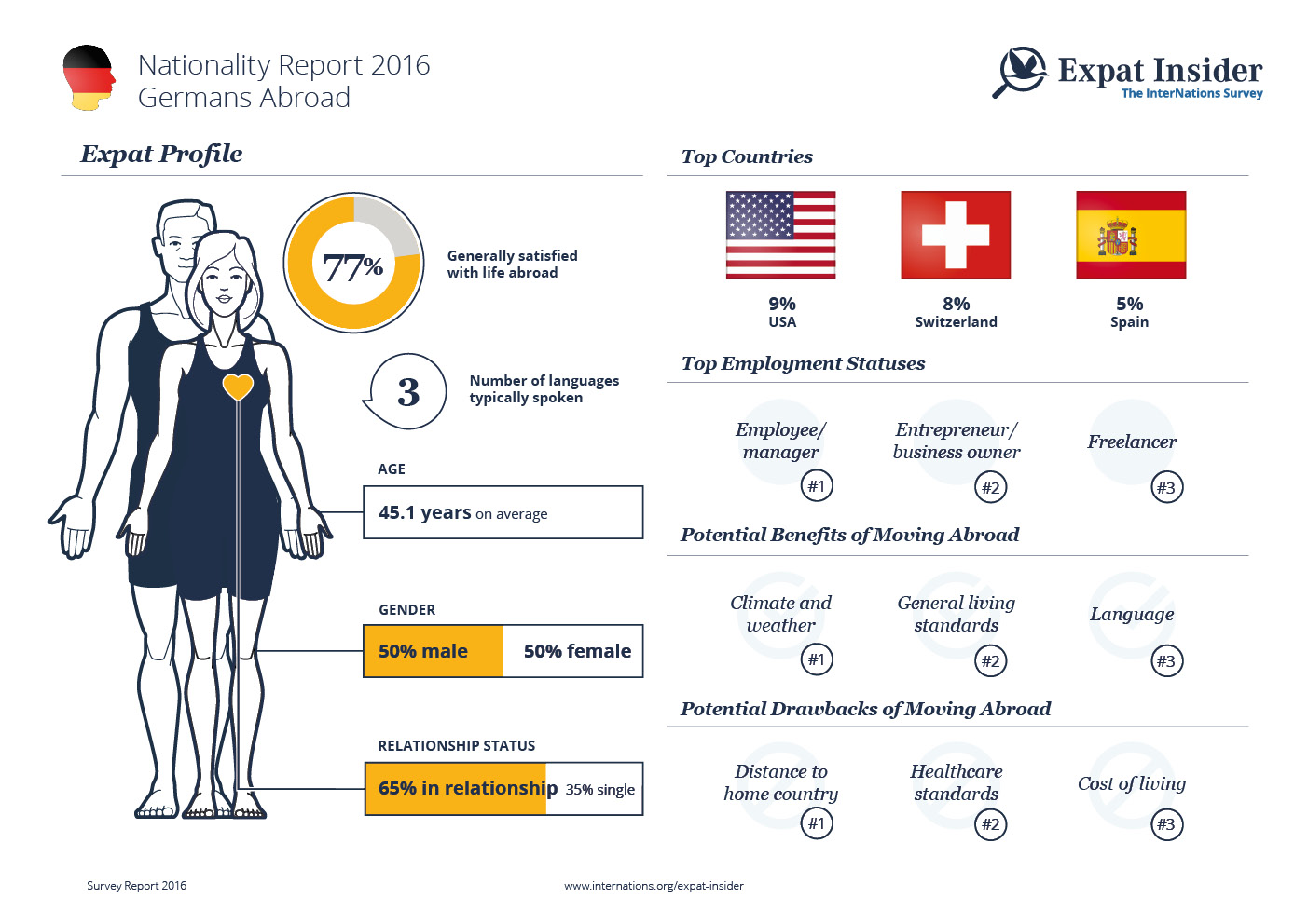 Expat Statistics on Germans Abroad — infographic