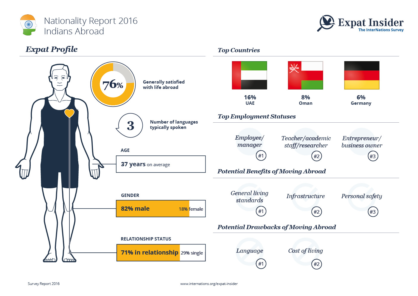 Expat Statistics on Indians Abroad — infographic