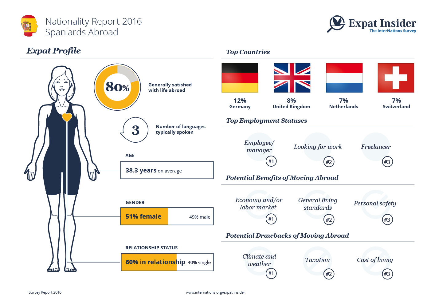 Expat Statistics on Spaniards Abroad — infographic