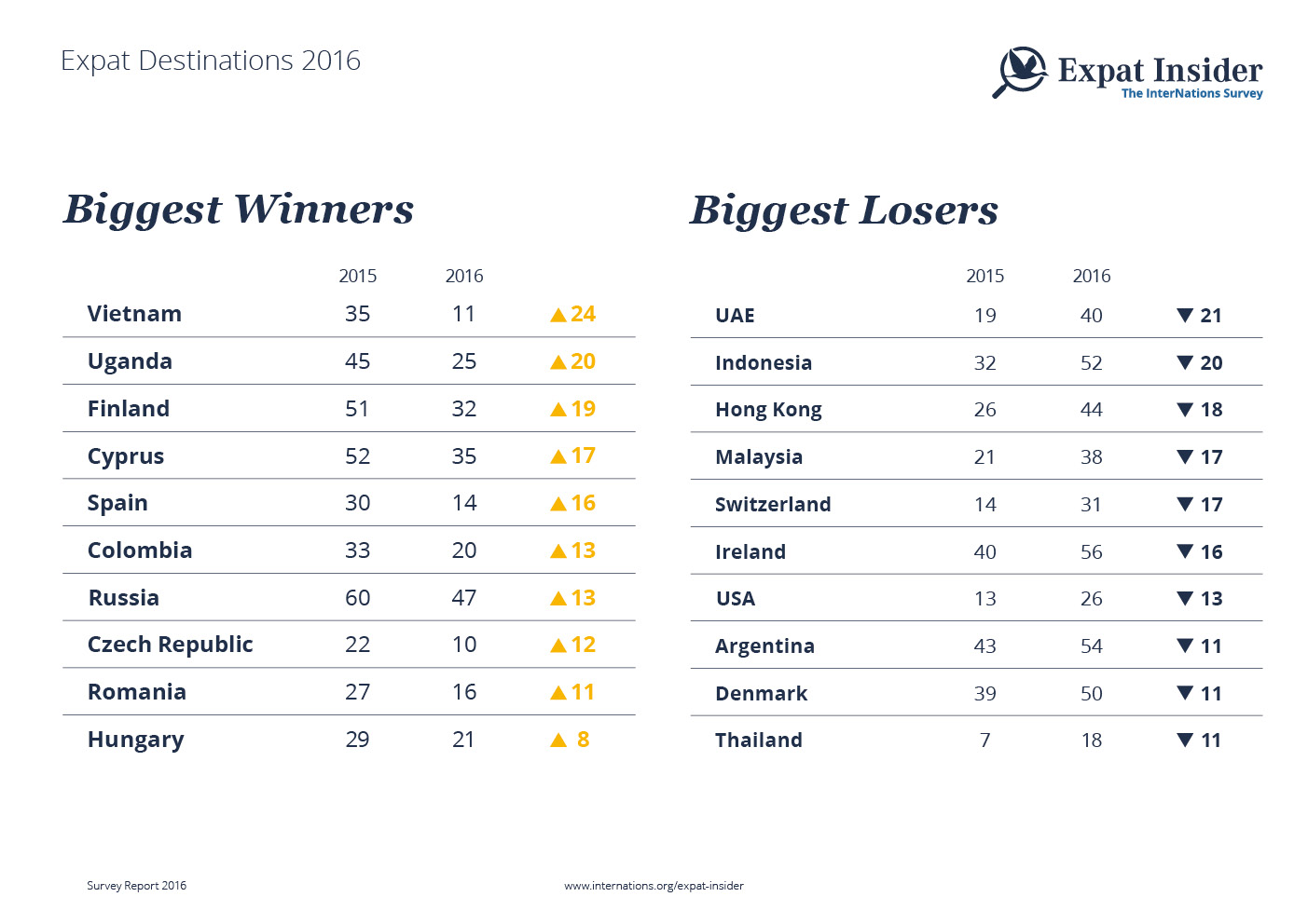 Expat Destinations 2016: Biggest Winners & Losers — infographic