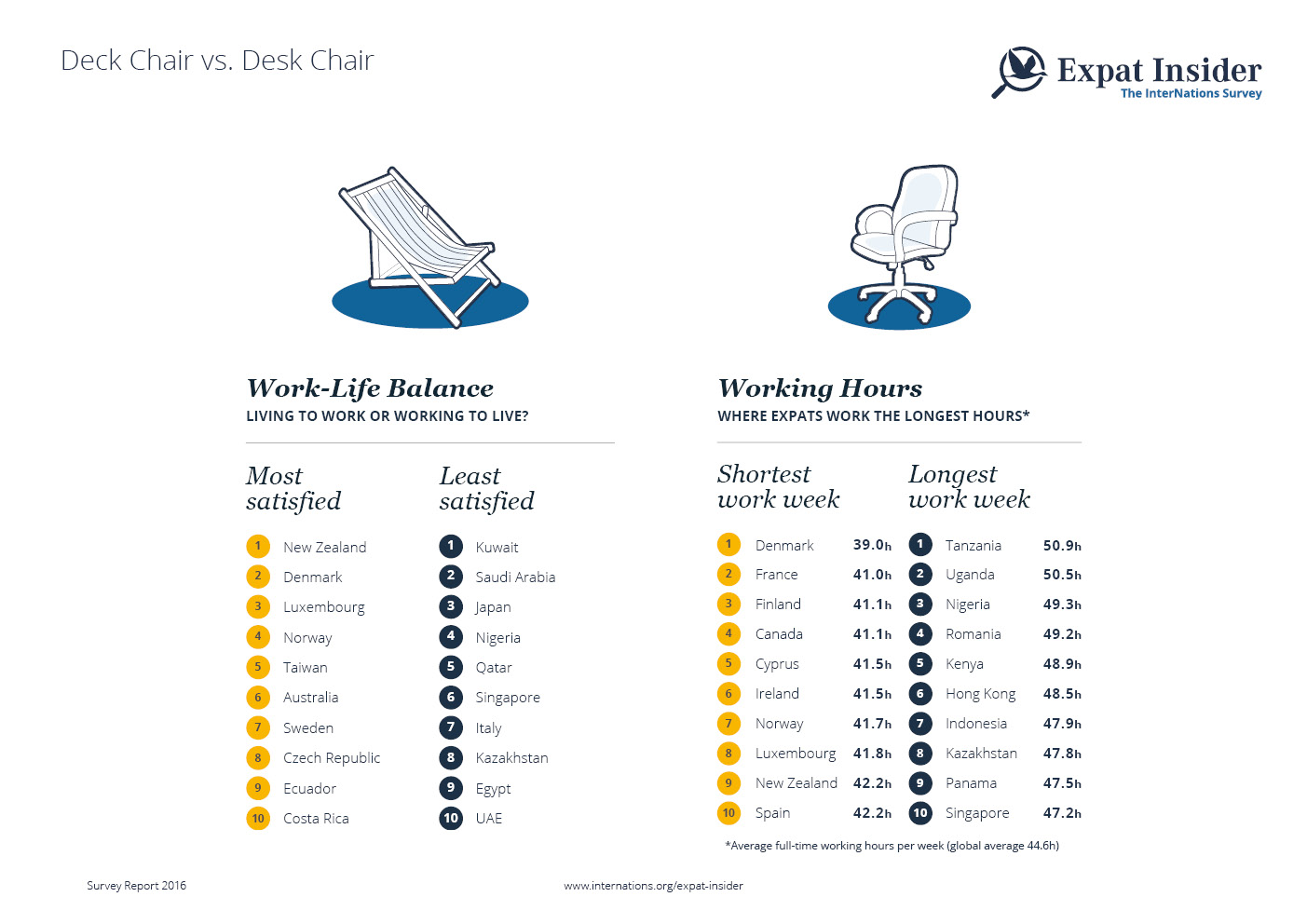 Work-Life Balance & Working Hours — infographic