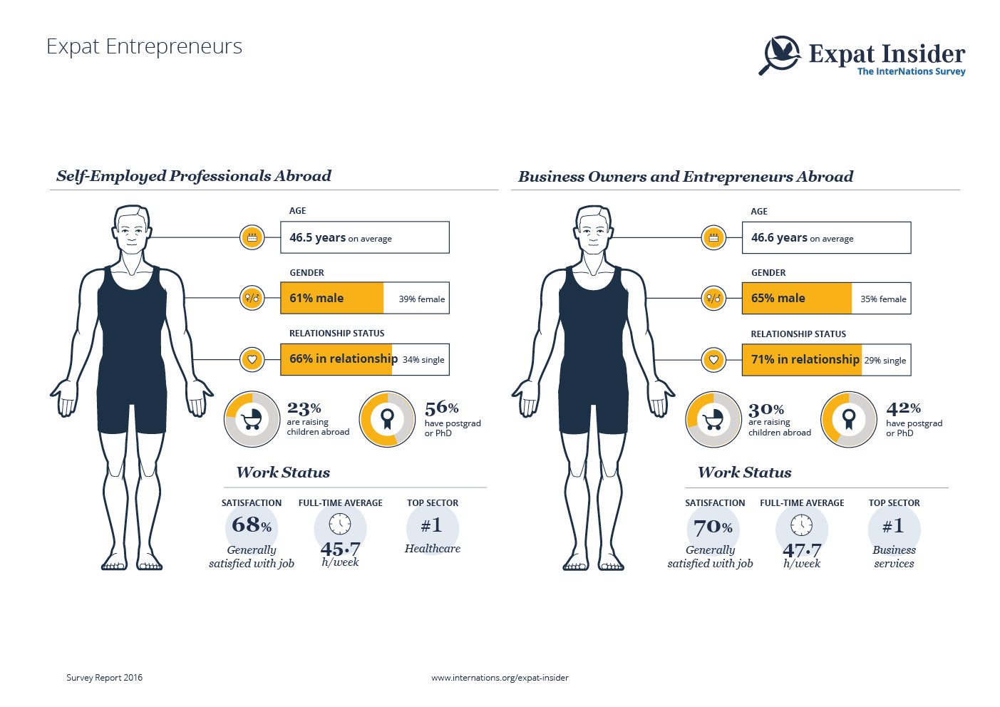 Expat Entrepreneurs and Self-Employed Professionals — infographic