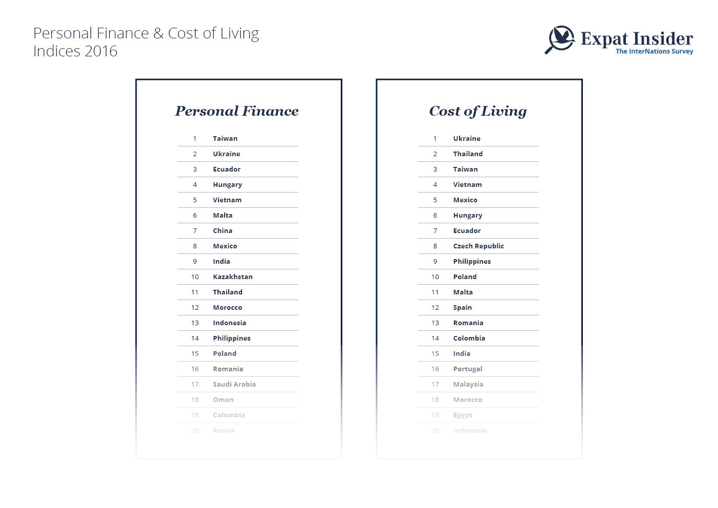 Personal Finance & Cost of Living Indices 2016