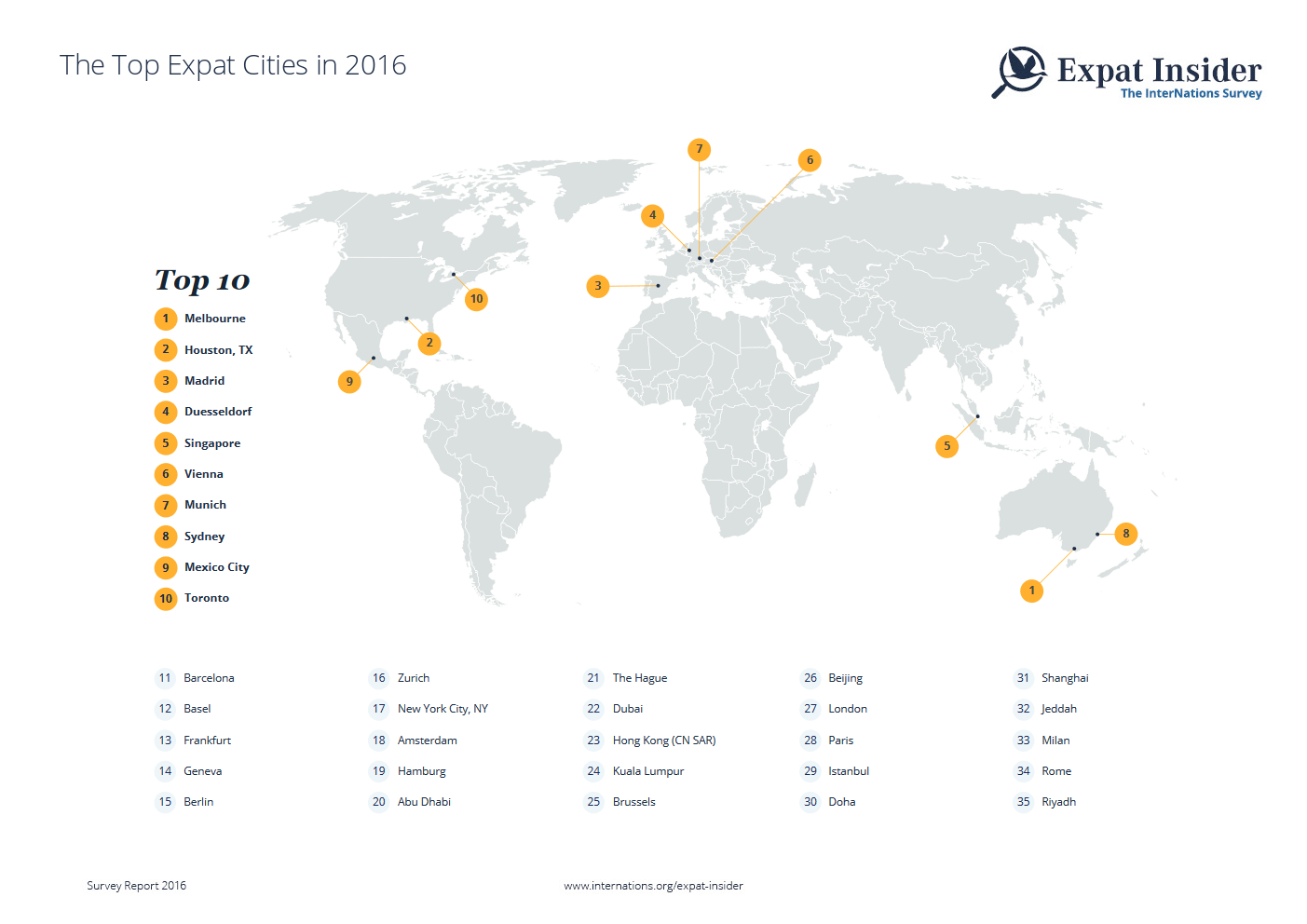 Top-Rated Expat Cities in 2016 — infographic