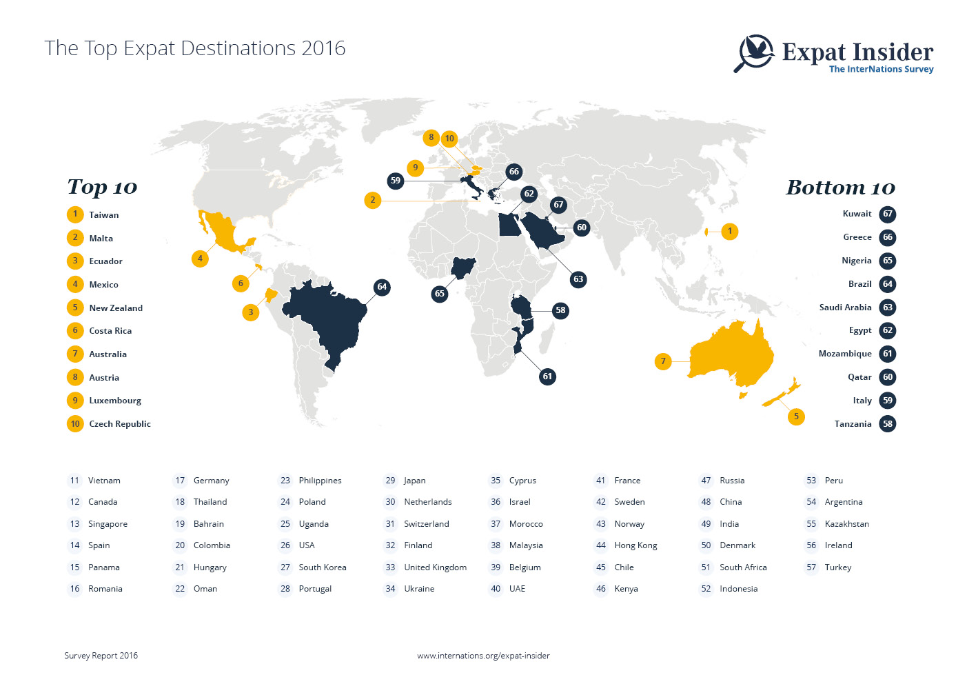 Top Expat Destinations 2016 -- infographic