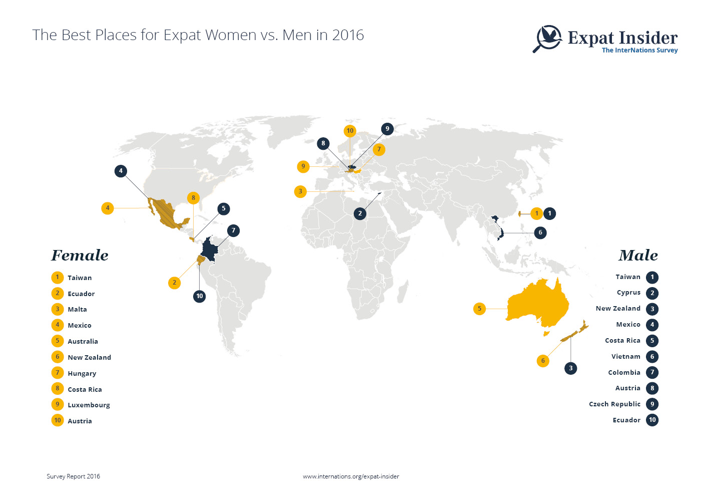 Expat Women vs. Men: The Top Ten Destinations by Gender 2016 — infographic