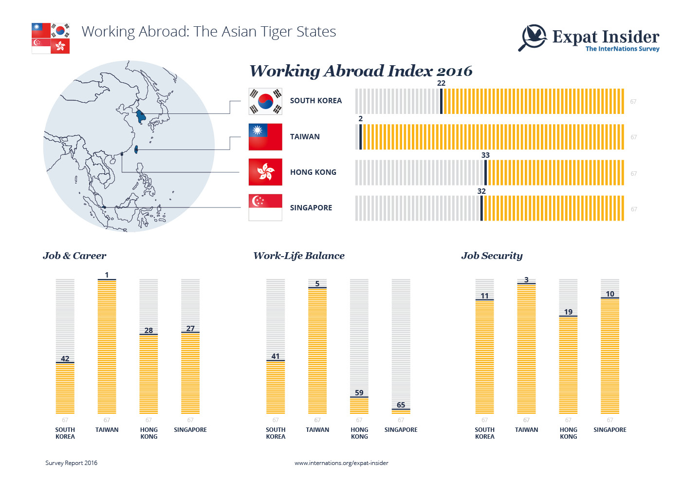 How Expats Rate Working in the Four Asian Tiger States — infographic