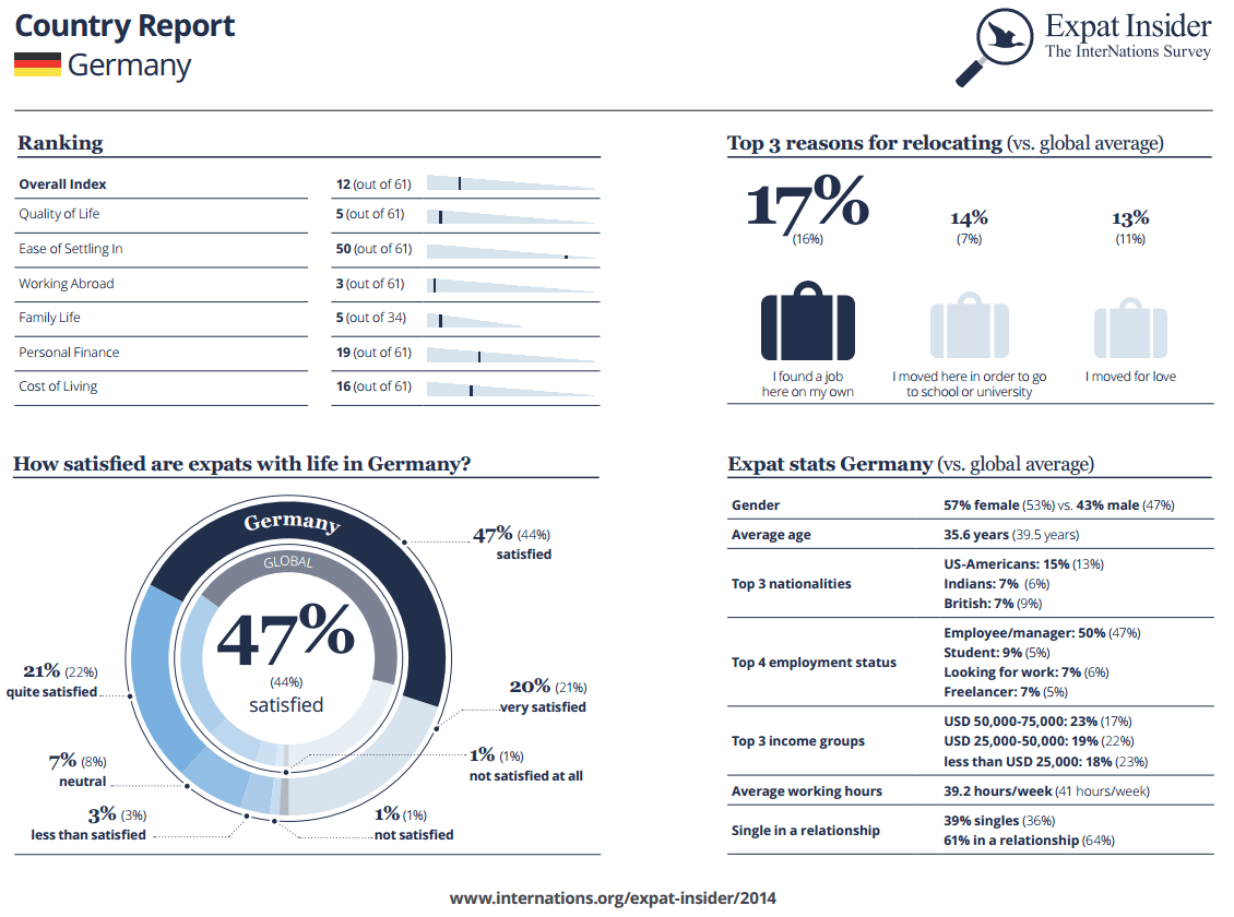 Expat Statistics Germany infographic