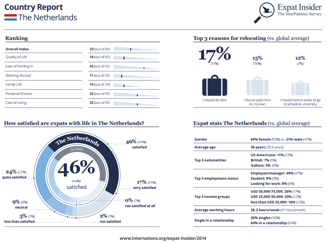 Expat Statistics Netherlands infographic