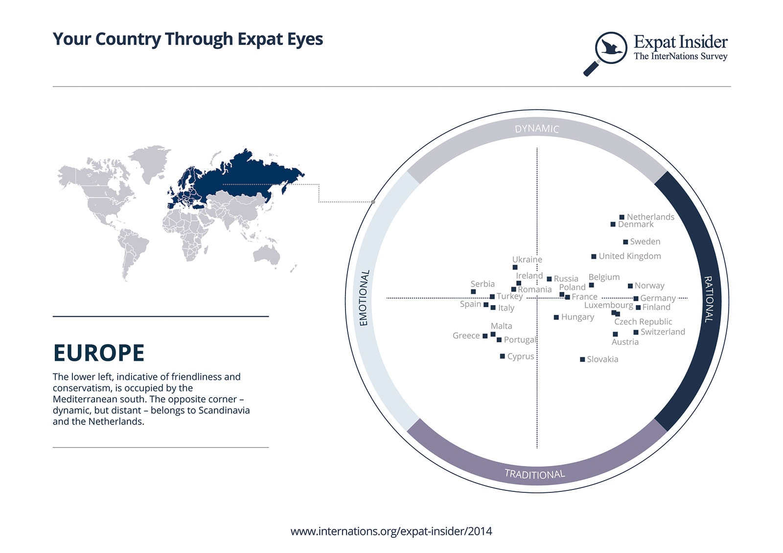 Europe Psychographic Positioning infographic