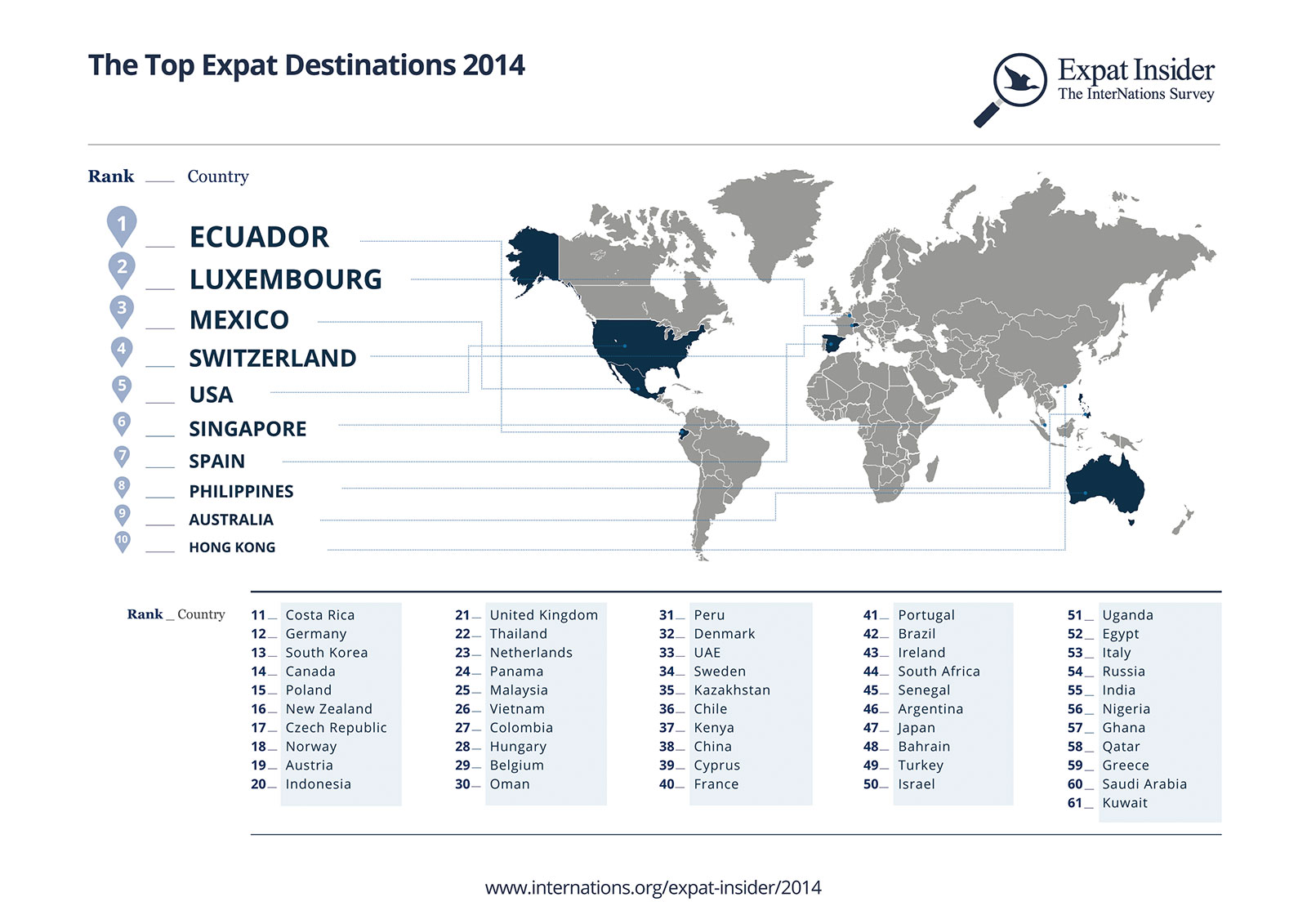 Expat Destinations infographic